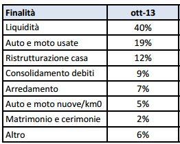 Finalità dei prestiti a ottobre 2013