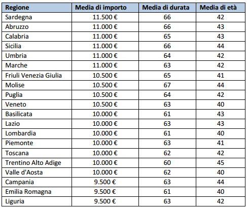 Importo, durata prestito personale per regione Italia